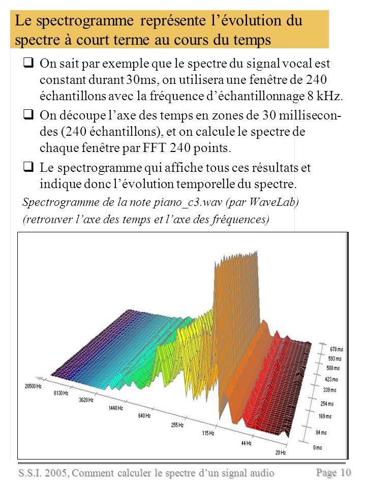 S.S.I. 2005, Comment calculer le spectre dun signal audio Page 9 La transformée de Fourier discrète établit le spectre dun signal en temps discret x(n