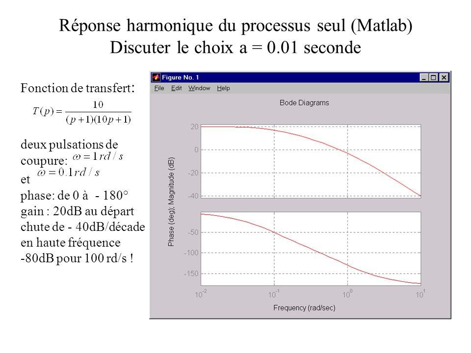 Réponse harmonique du processus seul (Matlab) Discuter le choix a = 0.01 seconde Fonction de transfert : deux pulsations de coupure: et phase: de 0 à