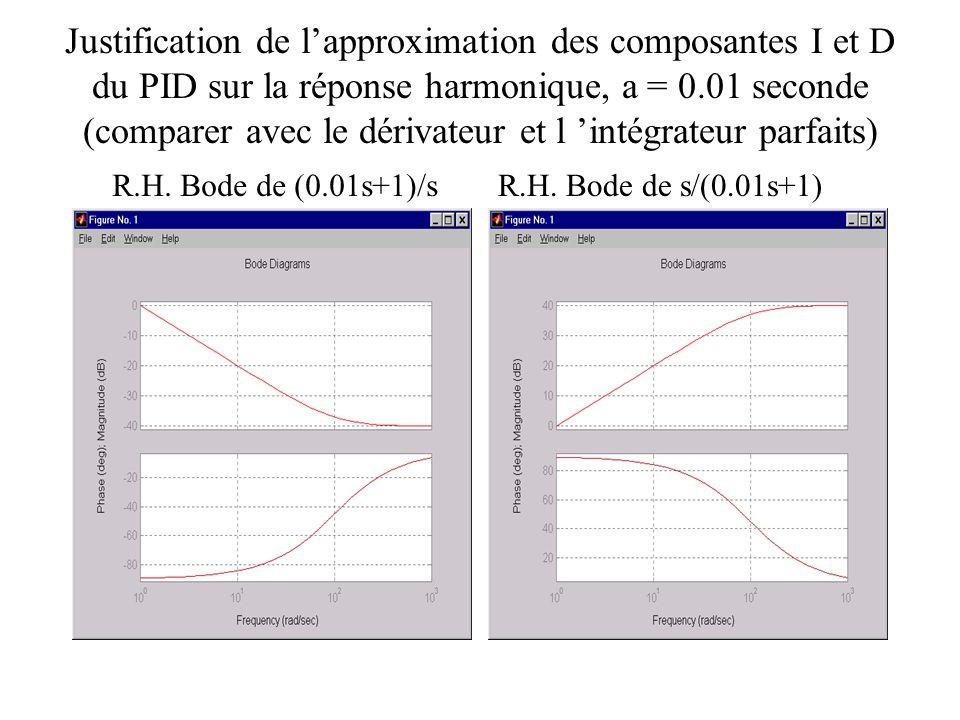 Justification de lapproximation des composantes I et D du PID sur la réponse harmonique, a = 0.01 seconde (comparer avec le dérivateur et l intégrateu
