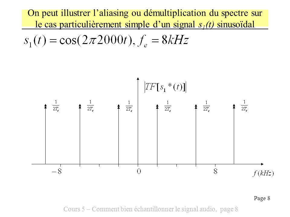Cours 5 – Comment bien échantillonner le signal audio, page 8 Page 8 On peut illustrer laliasing ou démultiplication du spectre sur le cas particulièr