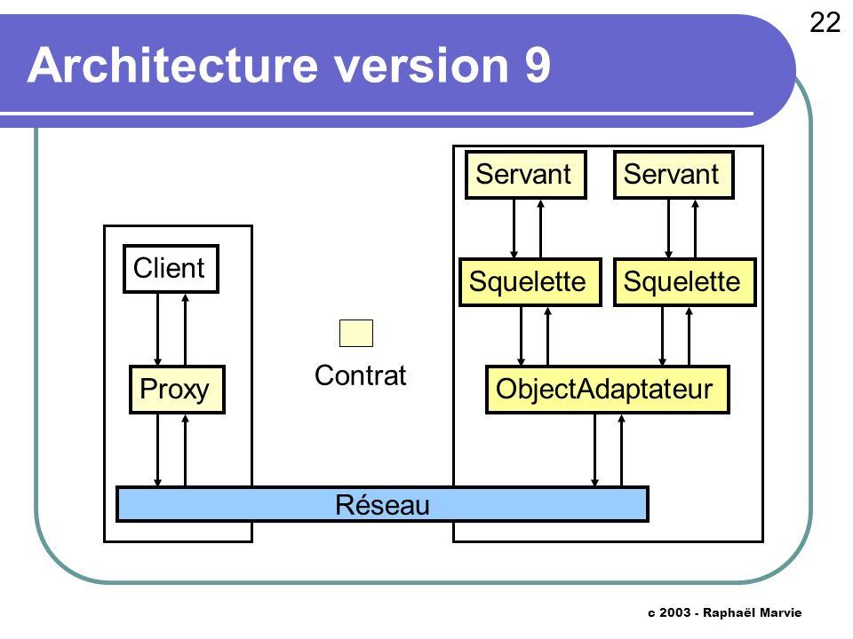 22 c 2003 - Raphaël Marvie Architecture version 9 Proxy Réseau ObjectAdaptateur Servant Client Contrat Servant Squelette