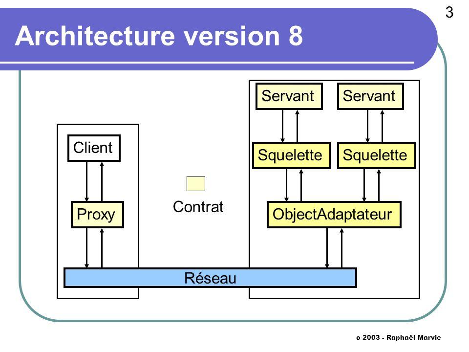 4 c 2003 - Raphaël Marvie Interactions version 8