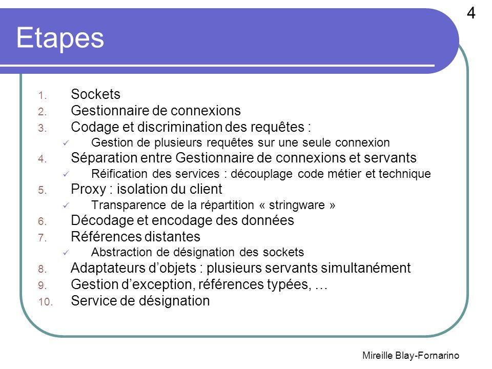 4 c 2003 - Raphaël Marvie Etapes 1. Sockets 2. Gestionnaire de connexions 3. Codage et discrimination des requêtes : Gestion de plusieurs requêtes sur