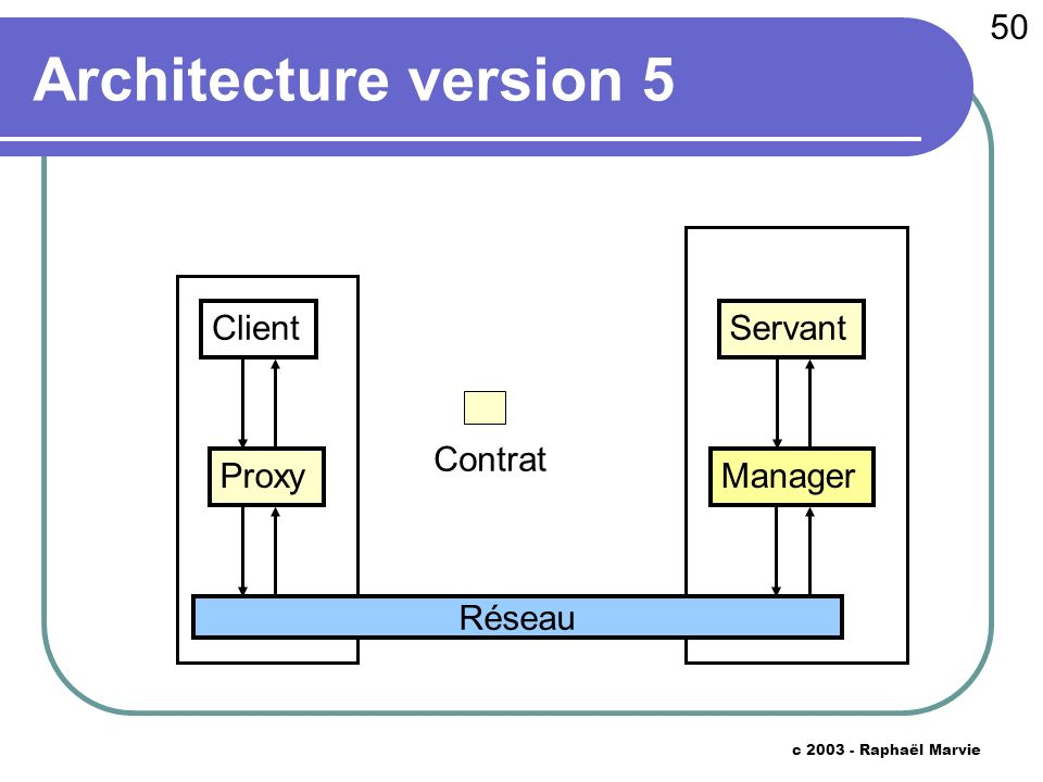 50 c 2003 - Raphaël Marvie Architecture version 5 Proxy Réseau Manager ServantClient Contrat