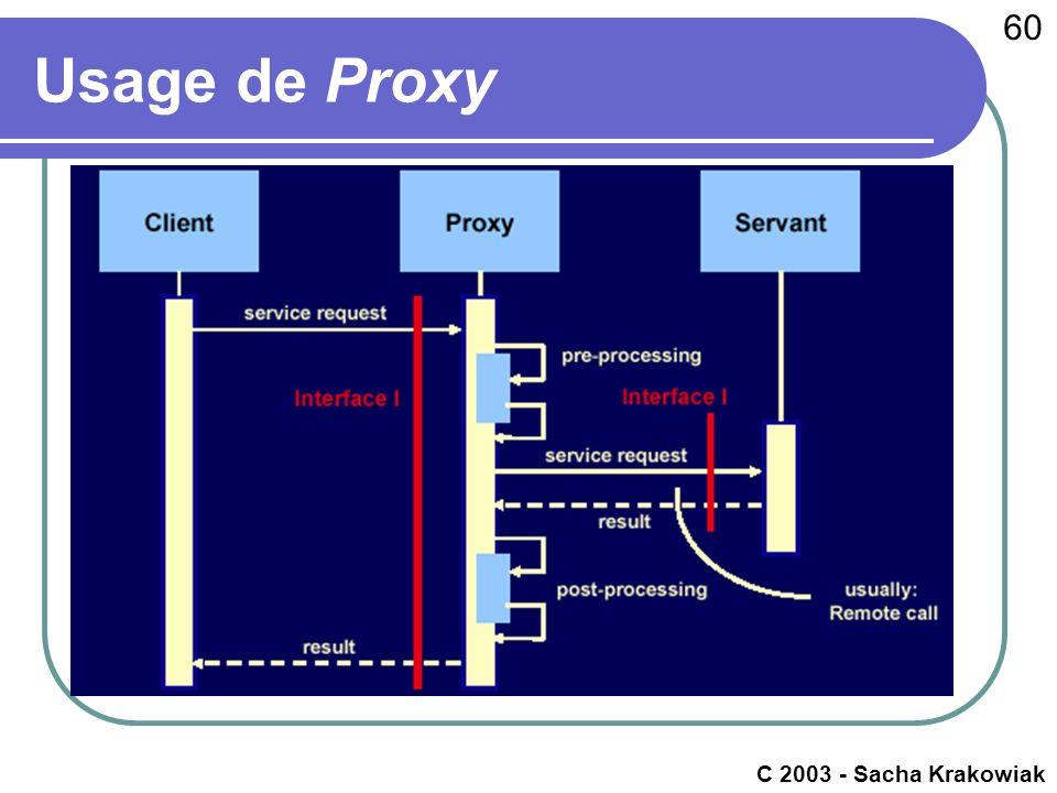 60 c 2003 - Raphaël Marvie Usage de Proxy C 2003 - Sacha Krakowiak