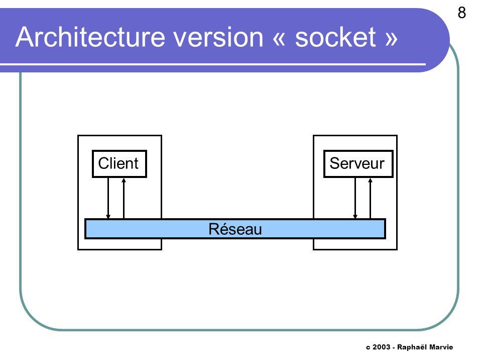 8 c 2003 - Raphaël Marvie Architecture version « socket » Client Réseau Serveur