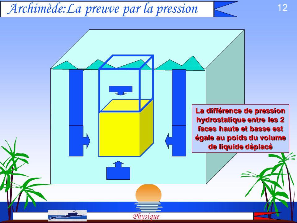 11 l Tout corps plongé dans un fluide reçoit de la part de celui une poussée (force) verticale dirigée de bas en haut, égale au poids du volume de flu