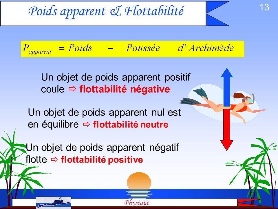 12 Archimède:La preuve par la pression La différence de pression hydrostatique entre les 2 faces haute et basse est égale au poids du volume de liquid