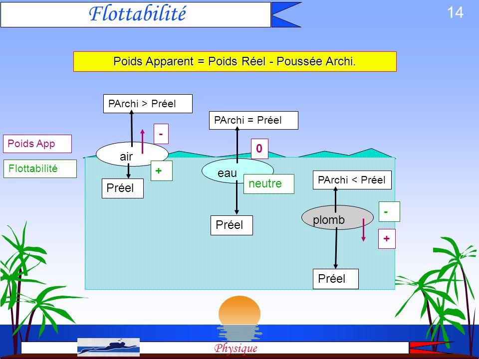 13 Poids apparent & Flottabilité Un objet de poids apparent positif coule flottabilité négative Physique Un objet de poids apparent négatif flotte flo