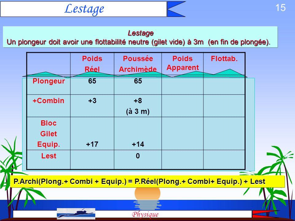 14 Flottabilité Poids App Flottabilité air Préel PArchi > Préel - + eau Préel PArchi = Préel 0 neutre plomb Préel PArchi < Préel + - Poids Apparent =