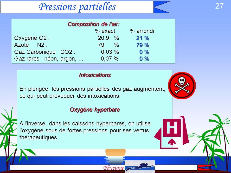 26 Pressions Partielles Pressions Composition de lair Pression Partielle Loi de Dalton Toxicité des gaz Physique