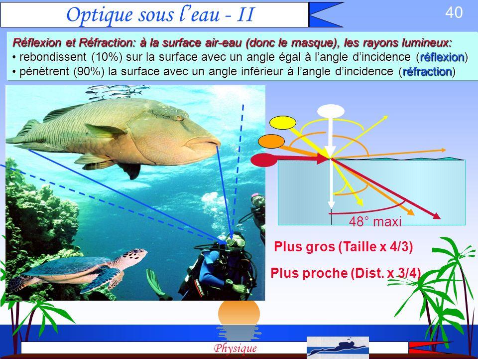 39 Optique sous leau - I Les principaux effets: LOUPE: plus gros, plus proche LOUPE: plus gros, plus proche OEILLERES: le champs de vision rétrécit OE