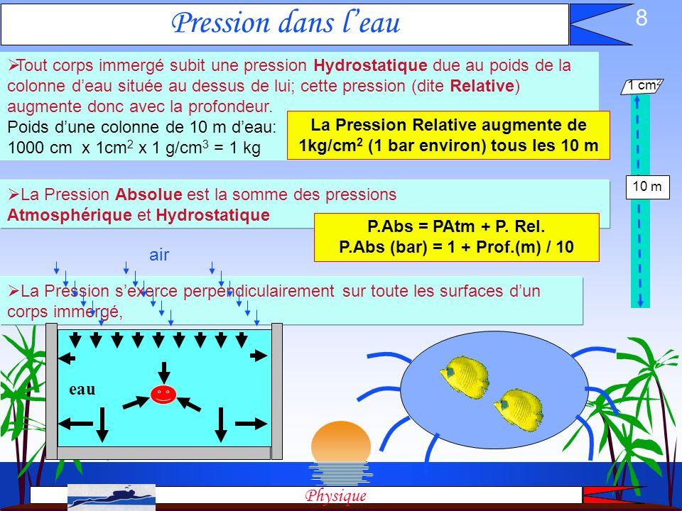 7 Expérience de Torricelli: La pression atmosphérique au niveau de la mer est celle exercée par une hauteur de 76 cm de mercure. Poids de la colonne d