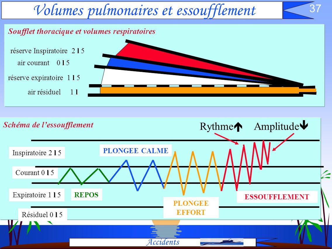 36 Intoxication au CO2 (hypercapnie) Accidents Cause: Le gaz CO2 est toxique air pur contient 0,03 % de CO2 avec 2% => premiers troubles avec 7 % => c