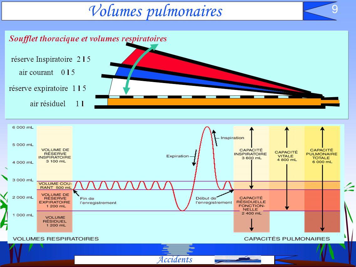 9 Volumes pulmonaires Accidents Soufflet thoracique et volumes respiratoires l air résiduel 1 l l réserve expiratoire 1 l 5 l réserve Inspiratoire 2 l 5 l air courant 0 l 5