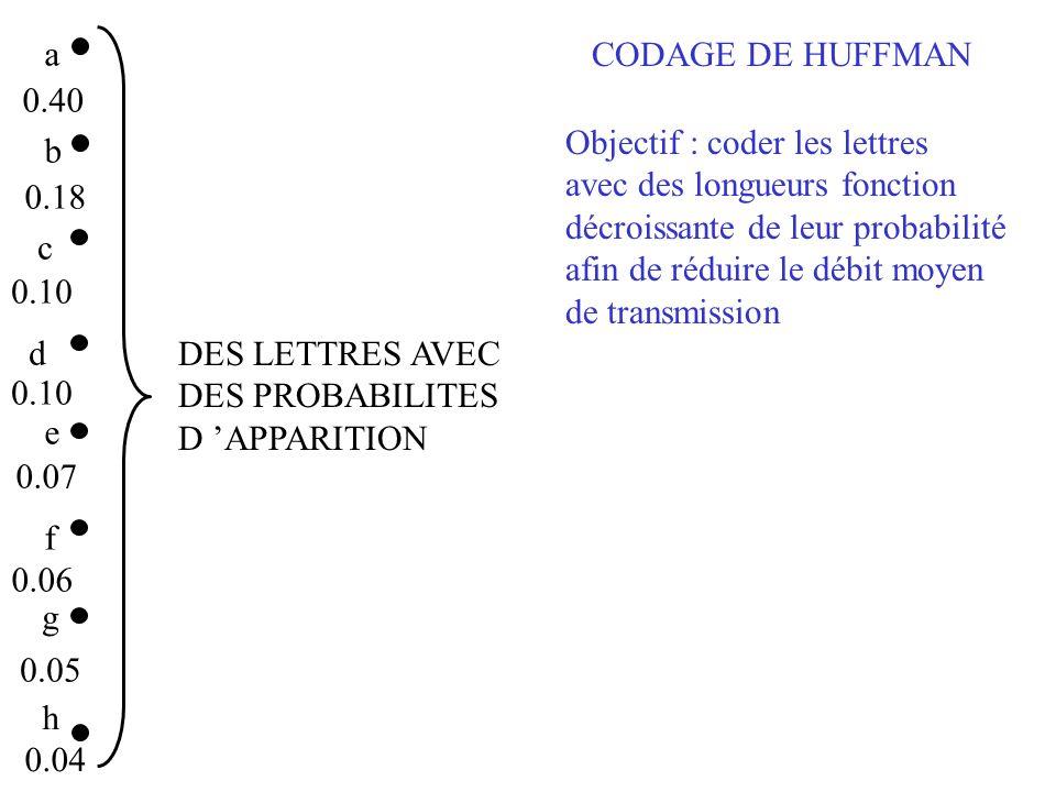 a b c d e f g 0.40 0.18 0.10 0.07 0.06 0.05 h 0.04 (gh) 0.09 a b c d e 0.40 0.18 0.10 0.07 f 0.06 Regroupement des deux lettres de plus faible probabilité la probabilité du regroupement est la somme des deux probabilités Les autres lettres ne sont pas traitées Première étape