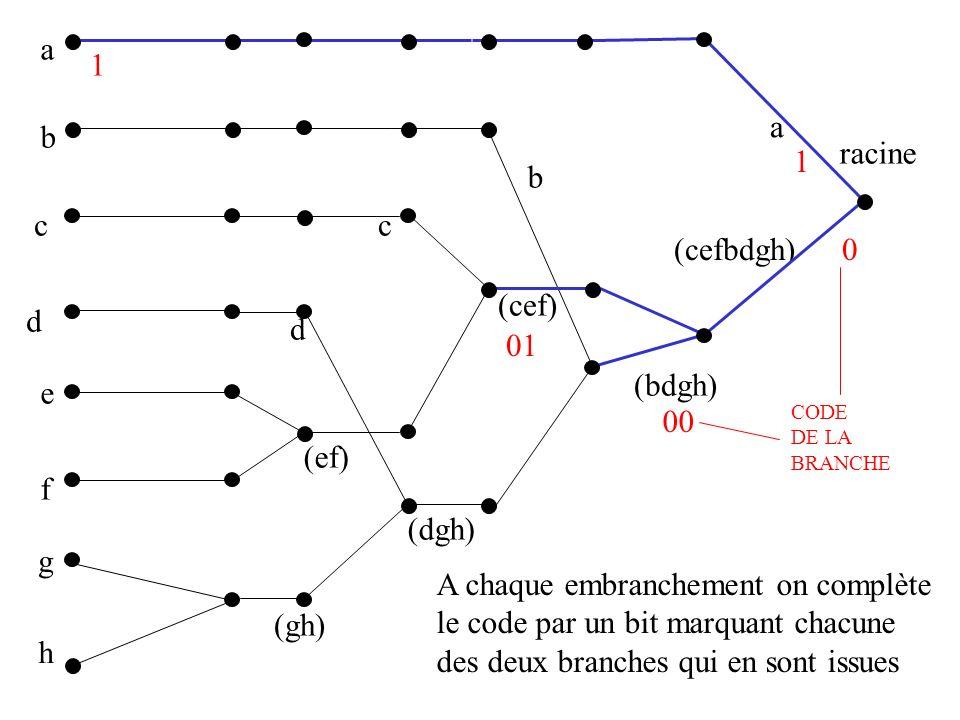 a b c d e f g h (gh) (ef) (dgh) (cef) (bdgh) (cefbdgh) racine a b c d 0 1 1 00 01 CODE DE LA BRANCHE A chaque embranchement on complète le code par un