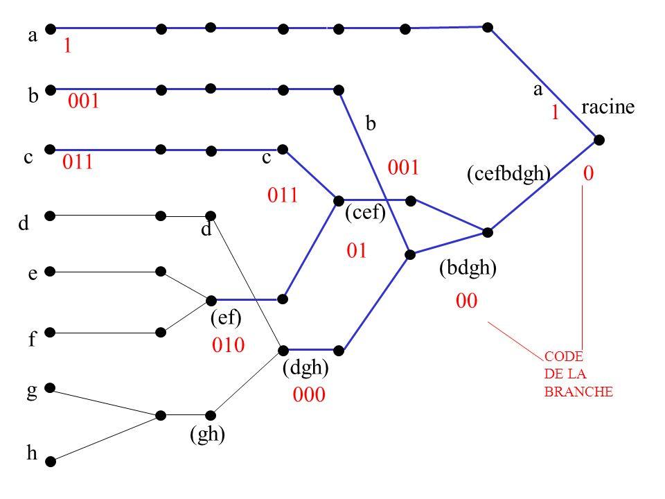 a b c d e f g h (gh) (ef) (dgh) (cef) (bdgh) (cefbdgh) racine a b c d 0 1 1 00 01 000 001 011 010 CODE DE LA BRANCHE