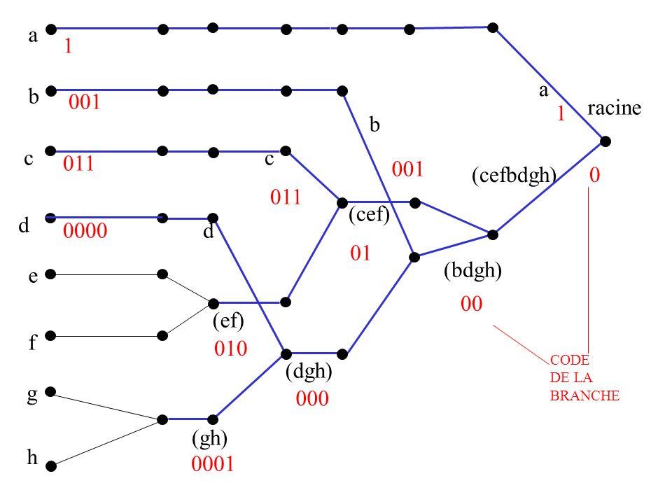 a b c d e f g h (gh) (ef) (dgh) (cef) (bdgh) (cefbdgh) racine a b c d 0 1 1 00 01 000 001 011 010 0000 0001 CODE DE LA BRANCHE