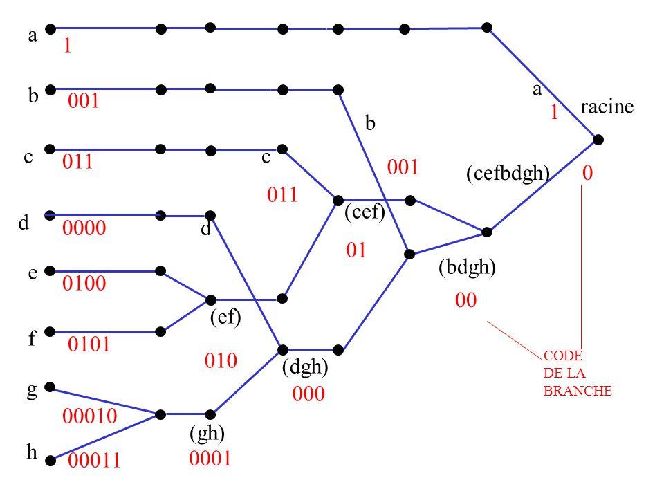 a b c d e f g h (gh) (ef) (dgh) (cef) (bdgh) (cefbdgh) racine a b c d 0 1 1 00 01 000 001 011 010 0100 0101 0000 0001 00011 00010 CODE DE LA BRANCHE
