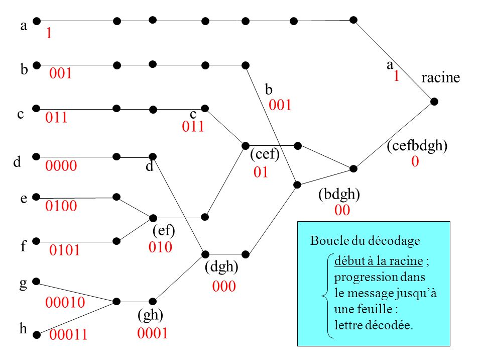 a b c d e f g h (gh) (ef) (dgh) (cef) (bdgh) (cefbdgh) racine a b c d 0 1 1 00 01 000 001 011 010 0100 0101 0000 0001 00011 00010 début à la racine ; progression dans le message jusquà une feuille : lettre décodée.