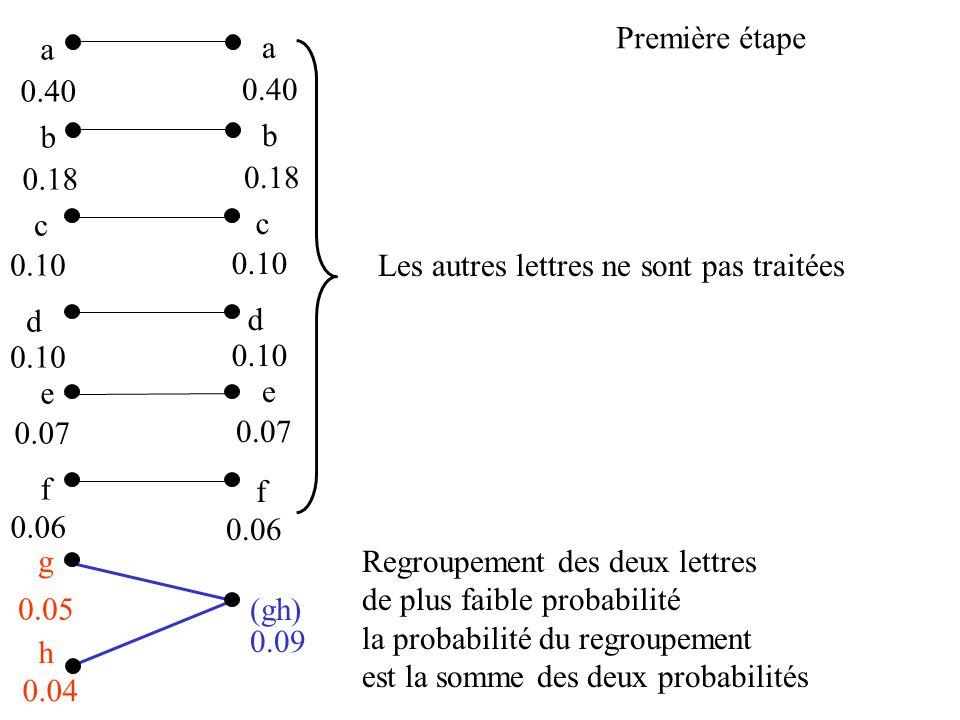 a b c d e f g 0.40 0.18 0.10 0.07 0.06 0.05 h 0.04 (gh) 0.09 a b c d e 0.40 0.18 0.10 0.07 f 0.06 Regroupement des deux lettres de plus faible probabi