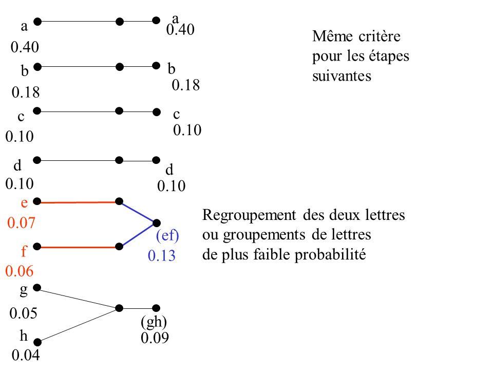 a b c d e f g 0.40 0.18 0.10 0.07 0.06 0.05 h 0.04 (gh) 0.09 (ef) 0.13 a 0.40 b 0.18 0.10 d c Regroupement des deux lettres ou groupements de lettres de plus faible probabilité Même critère pour les étapes suivantes
