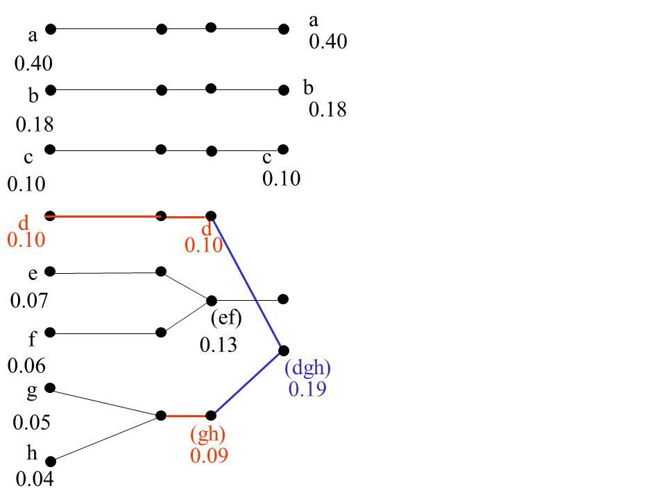 a b c d e f g 0.40 0.18 0.10 0.07 0.06 0.05 h 0.04 (ef) 0.13 (dgh) 0.19 (cef) 0.23 a 0.40 b 0.18 c 0.10 (gh) d