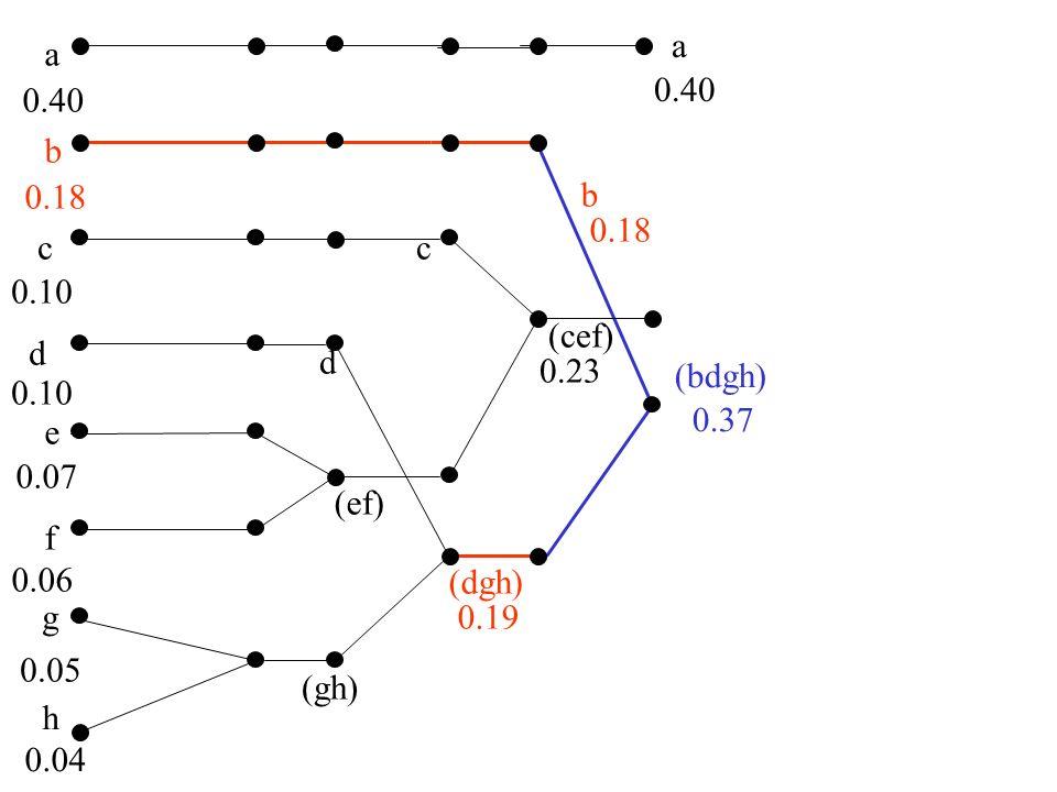 a b c d e f g 0.40 0.18 0.10 0.07 0.06 0.05 h 0.04 (cef) 0.23 (bdgh) 0.37 (cefbdgh) 0.60 a 0.40 Codage de Huffman (gh) (ef) (dgh) b c d