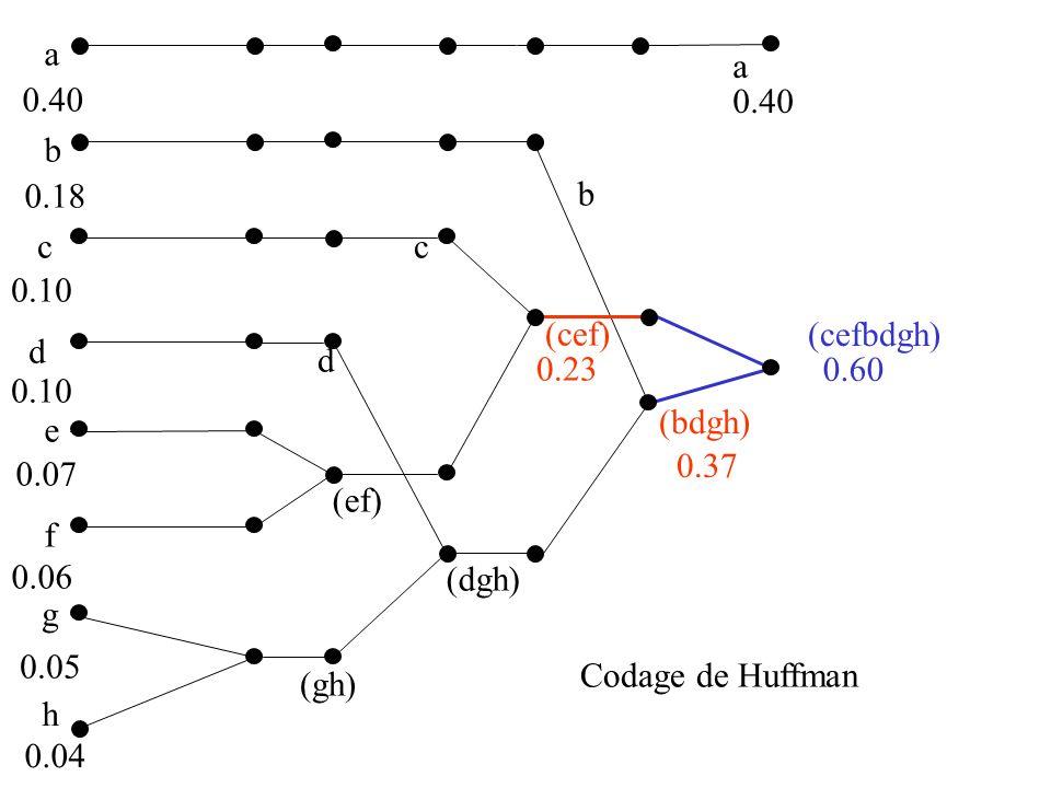 a b c d e f g 0.40 0.18 0.10 0.07 0.06 0.05 h 0.04 (gh) 0.09 (ef) 0.13 (dgh) 0.19 (cef) 0.23 (bdgh) 0.37 (cefbdgh) 0.60 a 0.40 b 0.18 c 0.10 d Probabilité du regroupement racine