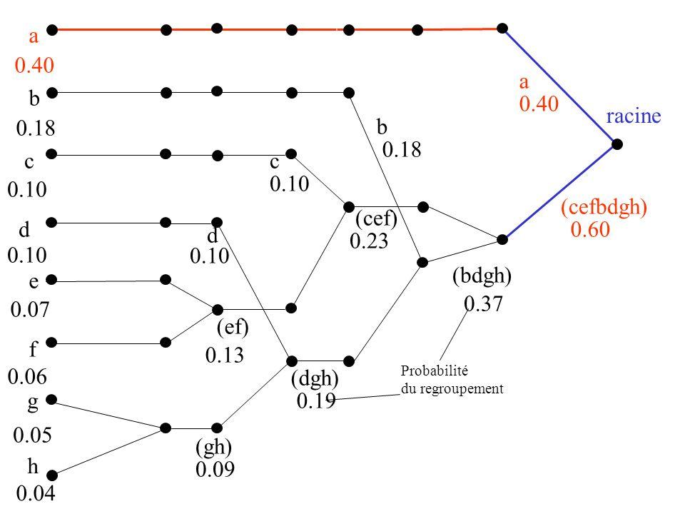 a b c d e f g h (gh) (ef) (dgh) (cef) (cefbdgh) racine a b c d Codage des branches (bdgh)