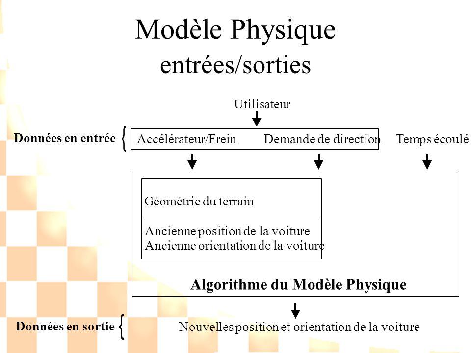 Modèle Physique entrées/sorties Accélérateur/Frein Demande de direction Temps écoulé Utilisateur Données en entrée Géométrie du terrain Algorithme du