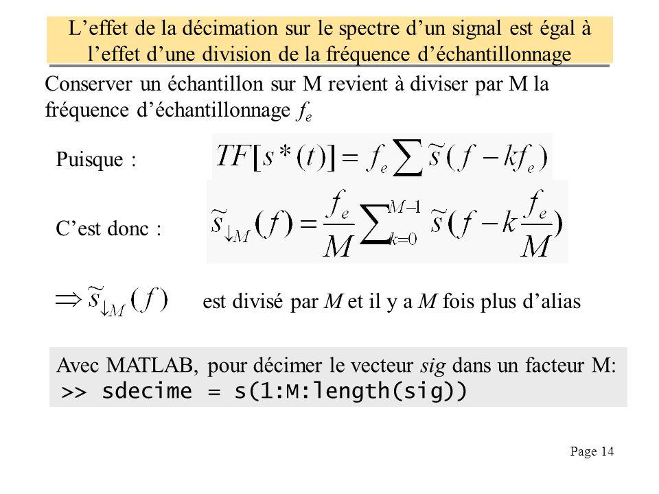 Page 14 Leffet de la décimation sur le spectre dun signal est égal à leffet dune division de la fréquence déchantillonnage Puisque : Cest donc : Conse