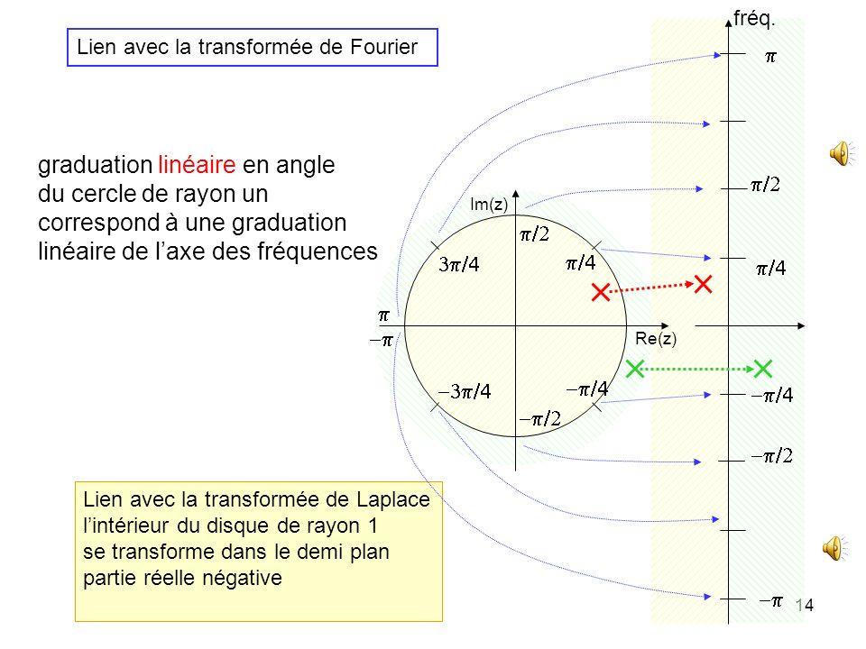 13 Inversion de la transformée en z dans les cas simples : décomposition en fractions rationnelles du premier degré : le signal x est une somme dexpon