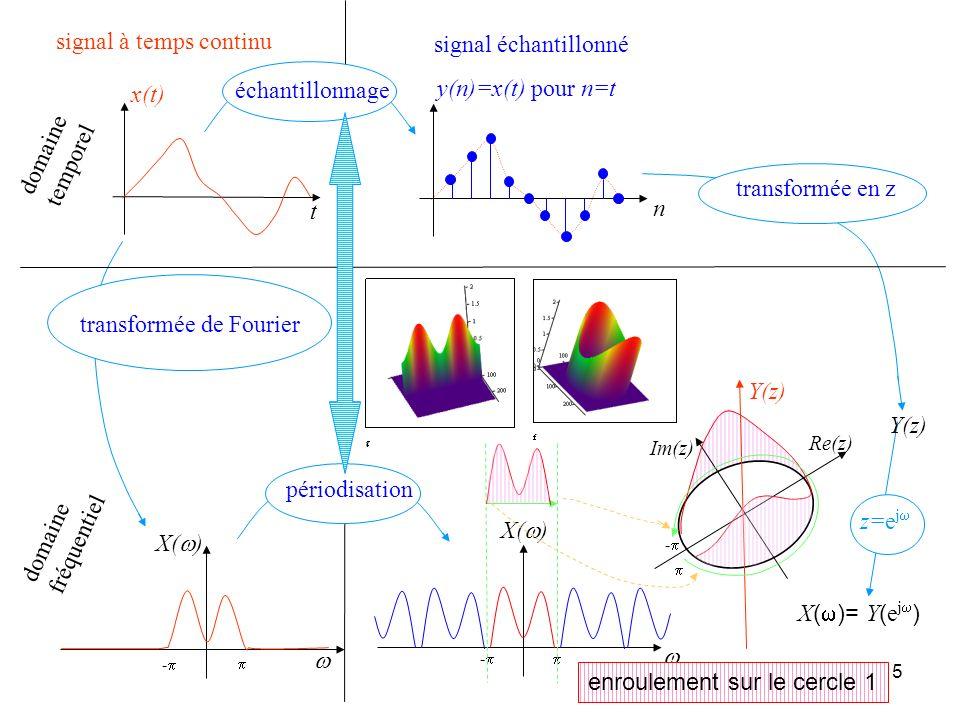 14 Lien avec la transformée de Fourier Lien avec la transformée de Laplace lintérieur du disque de rayon 1 se transforme dans le demi plan partie réel