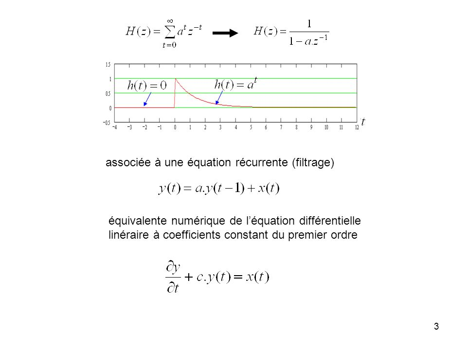 2 Exemple convergence si 1 Re(z) Im(z) |a| 1/|b| séries géométriques (fractions rationnelles) x(t)x(t) t (entier) a et b peuvent être complexes
