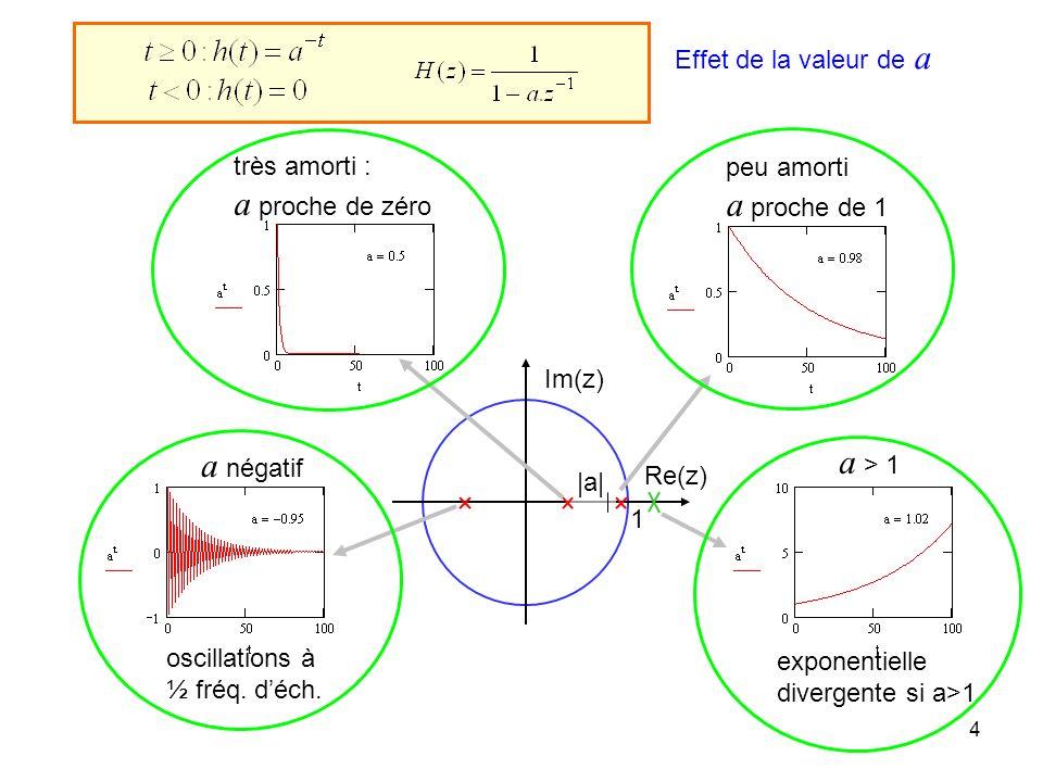 4 exponentielle divergente si a>1 1 Re(z) Im(z)  a  oscillations à ½ fréq.