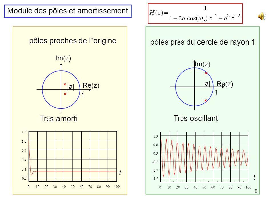 8 Module des pôles et amortissement pôles pr è s du cercle de rayon 1 pôles proches de l origine 1 Re(z) Im(z)  a  1 Re(z) Im(z)  a  Tr è s oscillant Tr è s amorti 0102030405060708090100 -1.2 -0.7 -0.2 0.3 0.8 1.3 0102030405060708090100 -0.2 0.1 0.4 0.7 1.0 1.3 t t