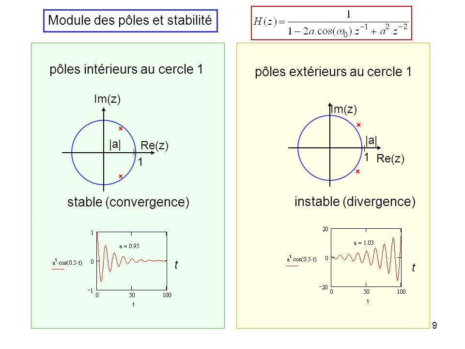 9 Module des pôles et stabilité pôles extérieurs au cercle 1 pôles intérieurs au cercle 1 1 Re(z) Im(z)  a  1 Re(z) Im(z)  a  instable (divergence) stable (convergence) t t