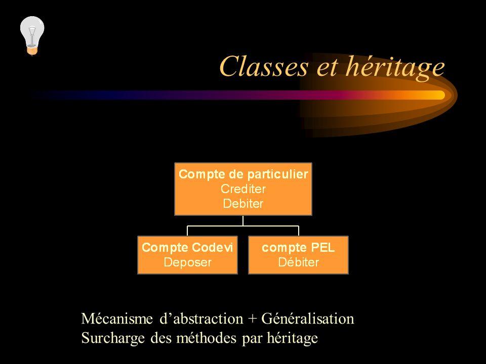 Classes et héritage Mécanisme dabstraction + Généralisation Surcharge des méthodes par héritage