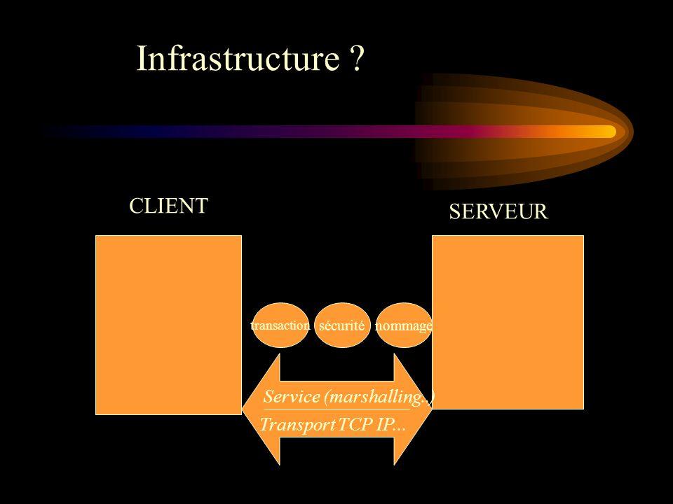 CLIENT SERVEUR Transport TCP IP... Service (marshalling..) transaction sécuriténommage Infrastructure ?