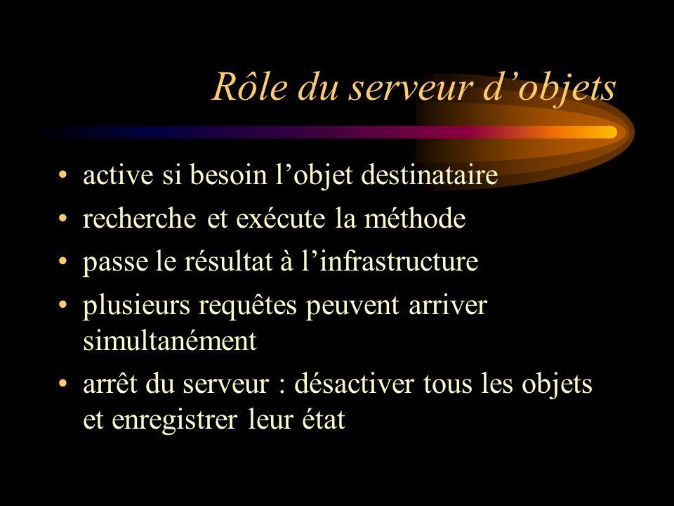 Rôle du serveur dobjets active si besoin lobjet destinataire recherche et exécute la méthode passe le résultat à linfrastructure plusieurs requêtes pe