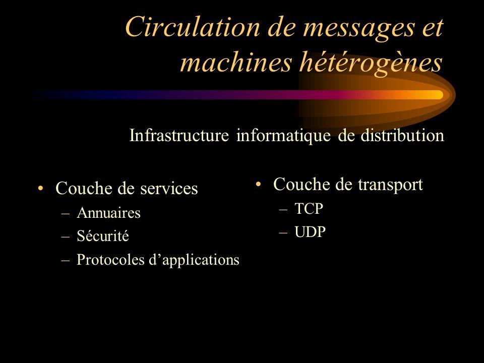 Circulation de messages et machines hétérogènes Couche de services –Annuaires –Sécurité –Protocoles dapplications Couche de transport –TCP –UDP Infras