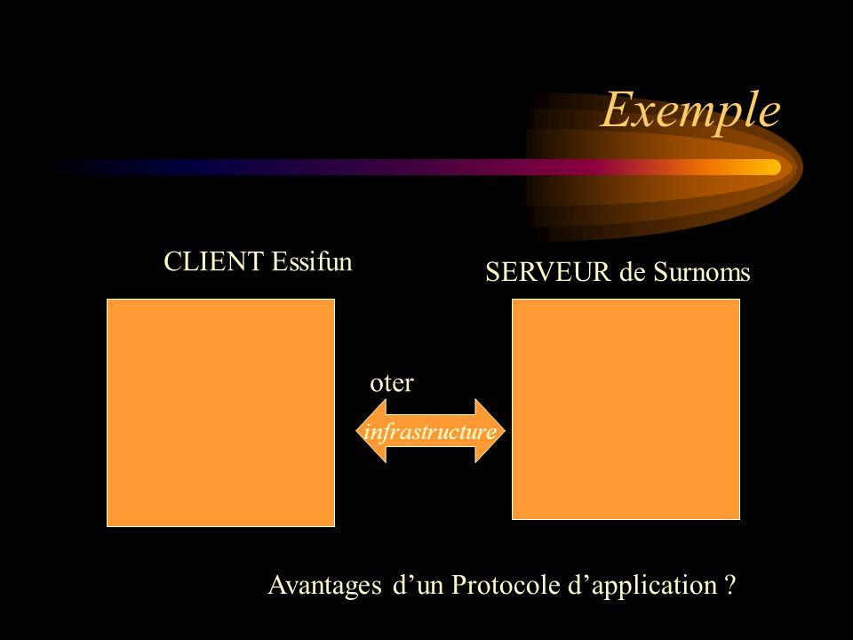 Exemple CLIENT Essifun SERVEUR de Surnoms oter infrastructure Avantages dun Protocole dapplication ?
