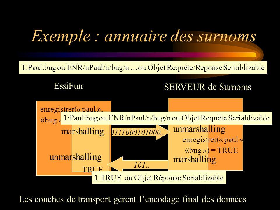 Lhéritage de la programmation par objets Envoi de messages = appels de méthodes Encapsulation et Interface Héritage et Composition