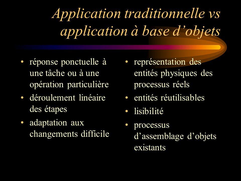 Application traditionnelle vs application à base dobjets réponse ponctuelle à une tâche ou à une opération particulière déroulement linéaire des étapes adaptation aux changements difficile représentation des entités physiques des processus réels entités réutilisables lisibilité processus dassemblage dobjets existants
