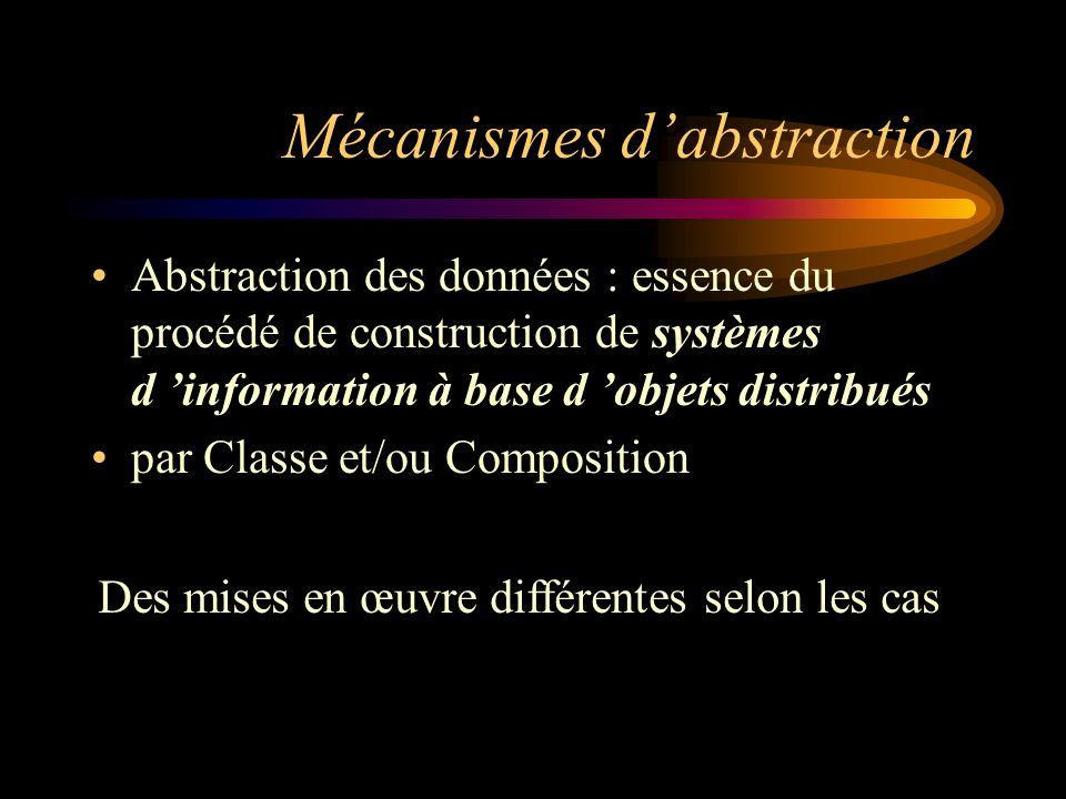 Mécanismes dabstraction Abstraction des données : essence du procédé de construction de systèmes d information à base d objets distribués par Classe et/ou Composition Des mises en œuvre différentes selon les cas