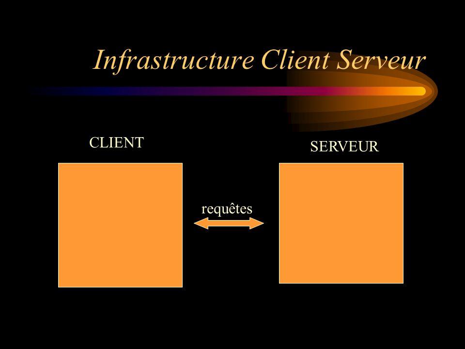 Infrastructure Client Serveur CLIENT SERVEUR requêtes