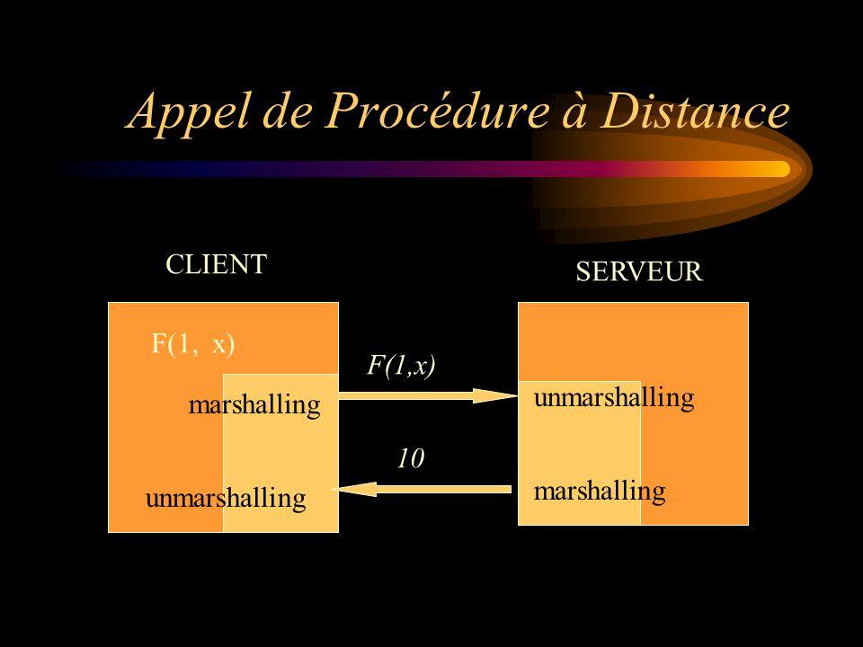 Appel de Procédure à Distance CLIENT SERVEUR F(1, x) marshalling unmarshalling F(1,x) 10