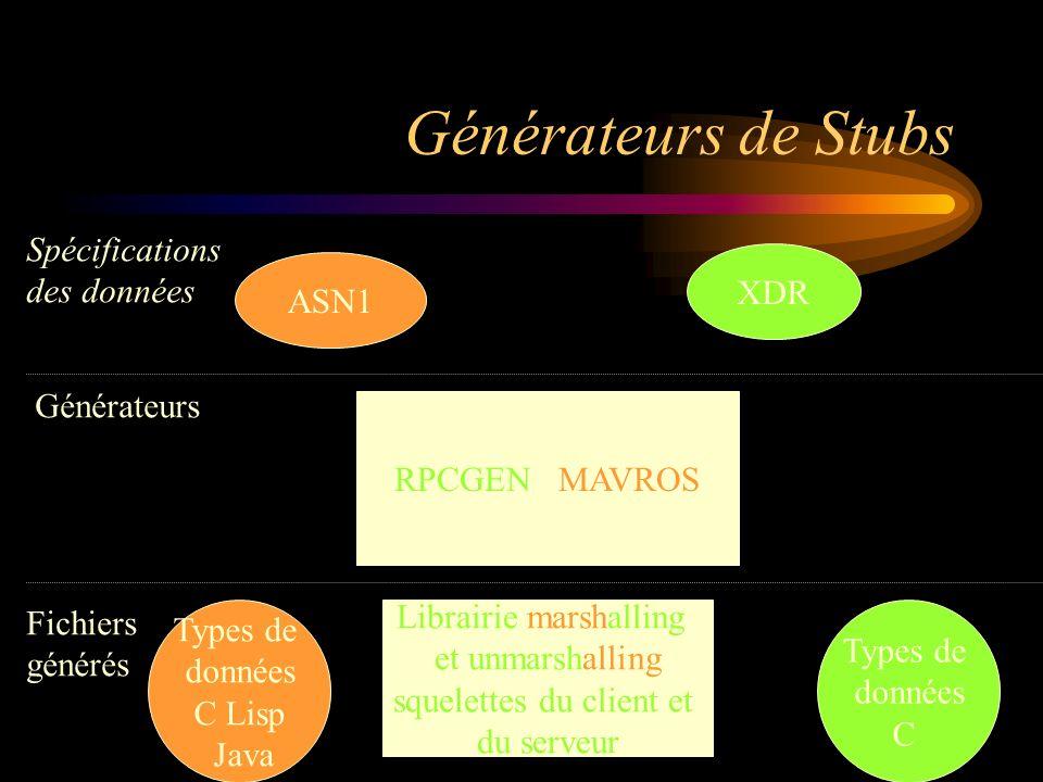 Générateurs de Stubs RPCGEN / MAVROS ASN1 XDR Librairie marshalling et unmarshalling squelettes du client et du serveur Spécifications des données Générateurs Types de données C Lisp Java Types de données C Fichiers générés